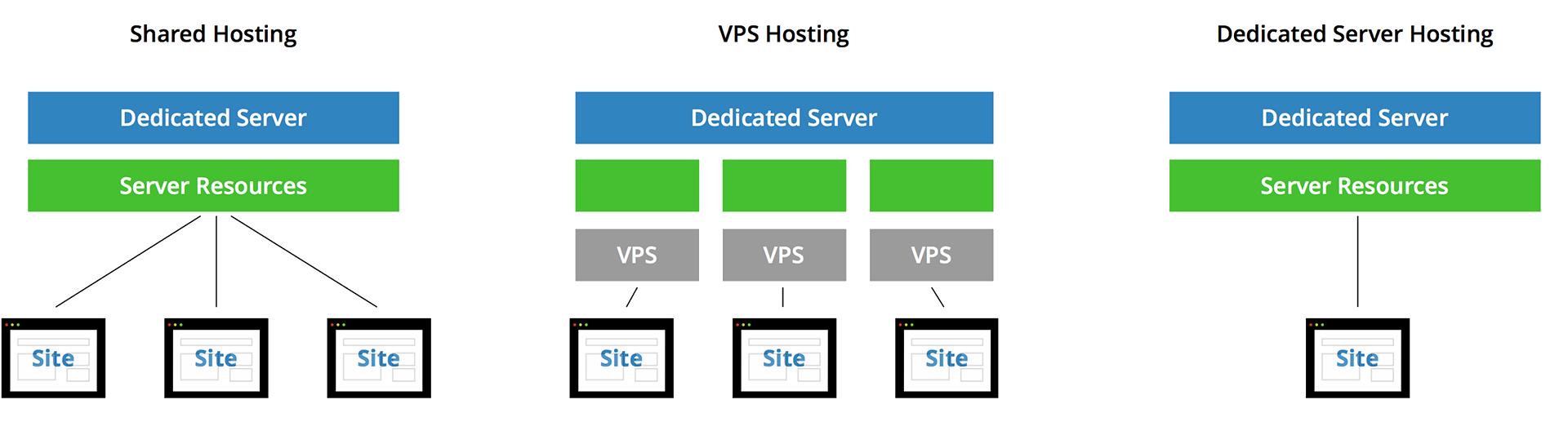 Verschillende vormen van hosting.